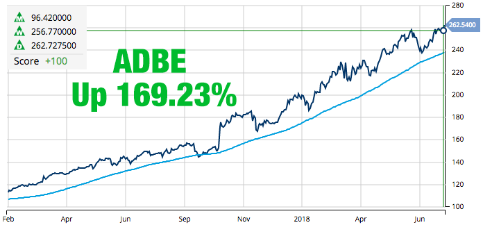 Adobe Systems, Inc. (NASDAQ_ADBE)