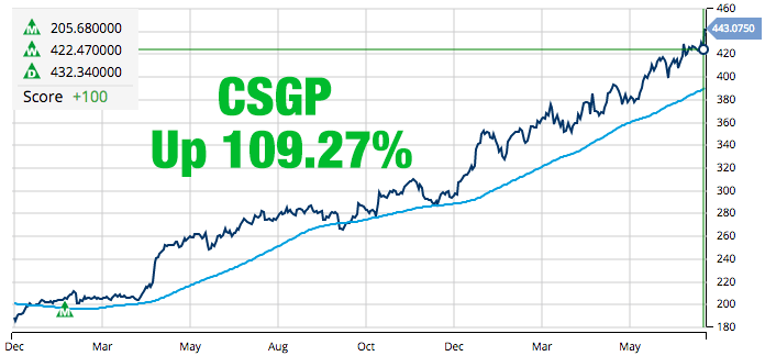 Costar Group (NASDAQ_CSGP)