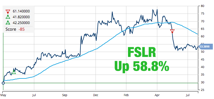 First Solar, Inc. (NASDAQ_FSLR)