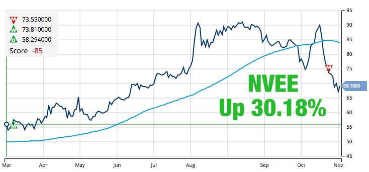 NV5 Global Inc. (NASDAQ_NVEE)