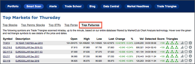 List of the Top Futures