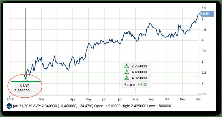 Chart of AVP - New Highs
