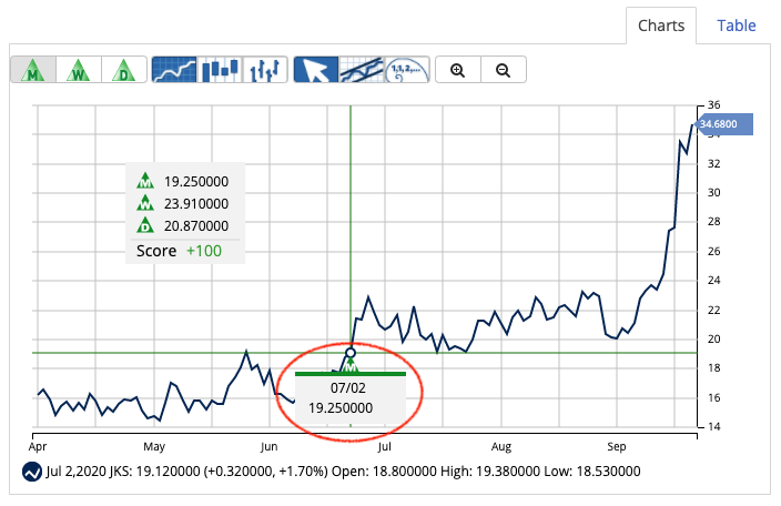 Chart of JinkoSolar Holding Co., Ltd. (JKS) showing new 52-week high.