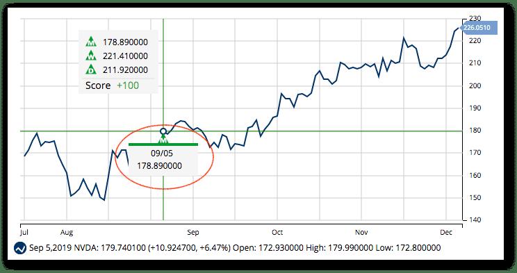 Chart of NVDA - New Highs