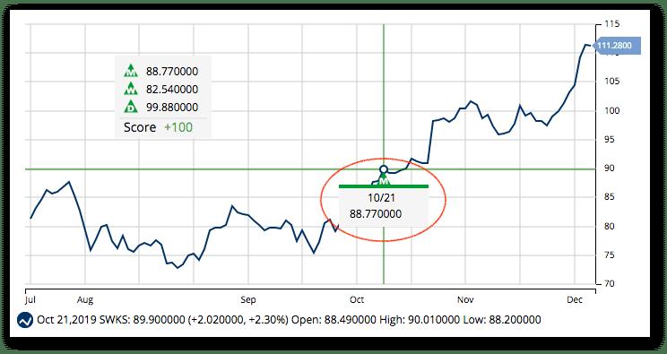 Chart of SWKS - New Highs