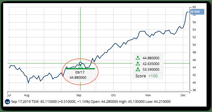 Chart of TSM - New High