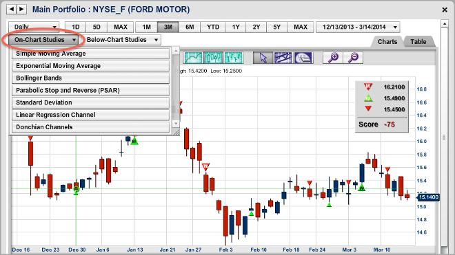MarketClub's Charts