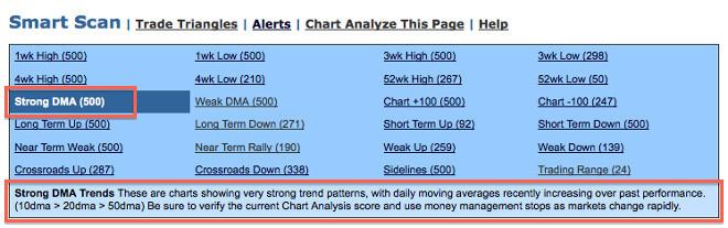 MarketClub's Smart Scan