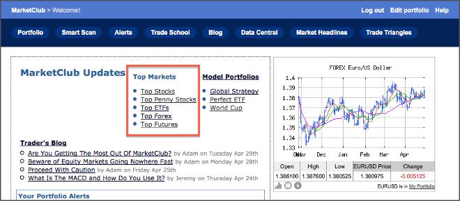 MarketClub's Top Markets Lists