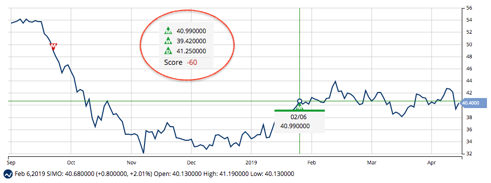 MarketClub Stock Analysis for SIMO