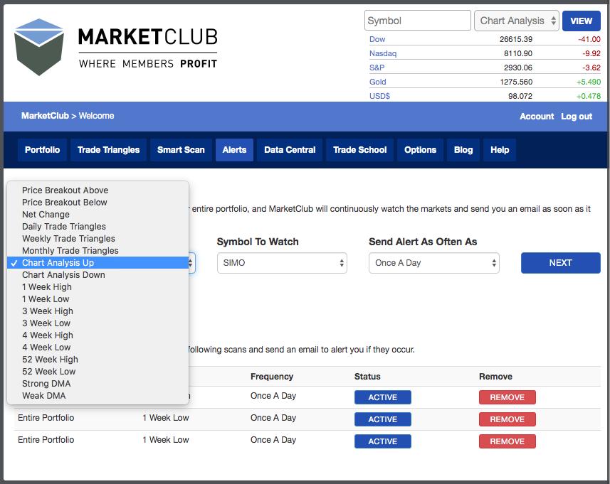 MarketClub Alert for SIMO