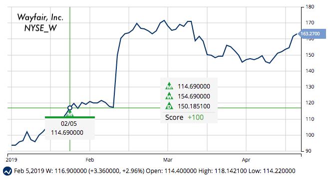 MarketClub chart for Wayfair (W)