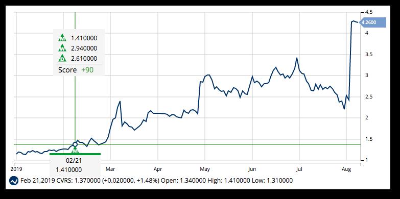 Top Five Great Stocks Under 10 Dollars - Circus