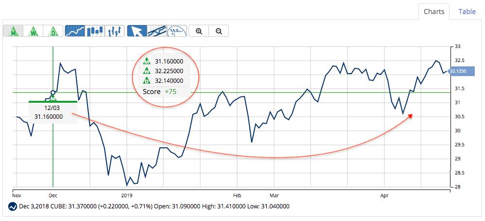 MarketClub's Stock Signal for CUBE