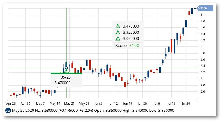 Chart of Hecla Mining Co. (HL)
