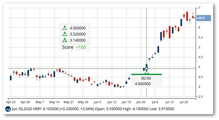 Chart of Harmony Gold Mining Co. (HMY)