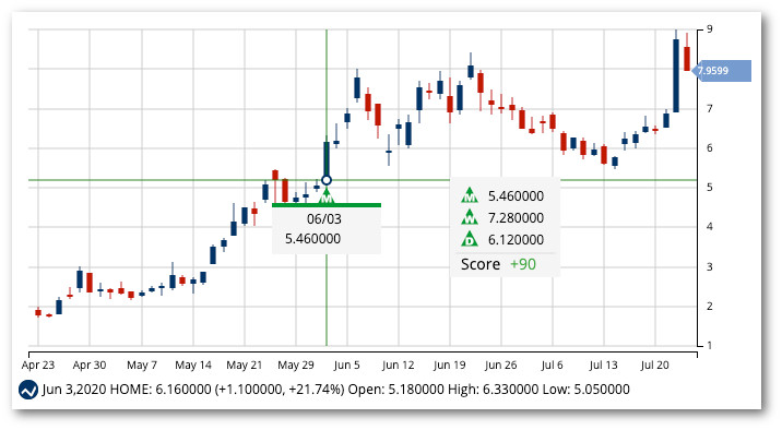 Chart of At Home Group, Inc. (HOME)