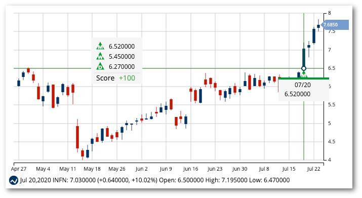 Chart of Infinera Corp. (INFN)