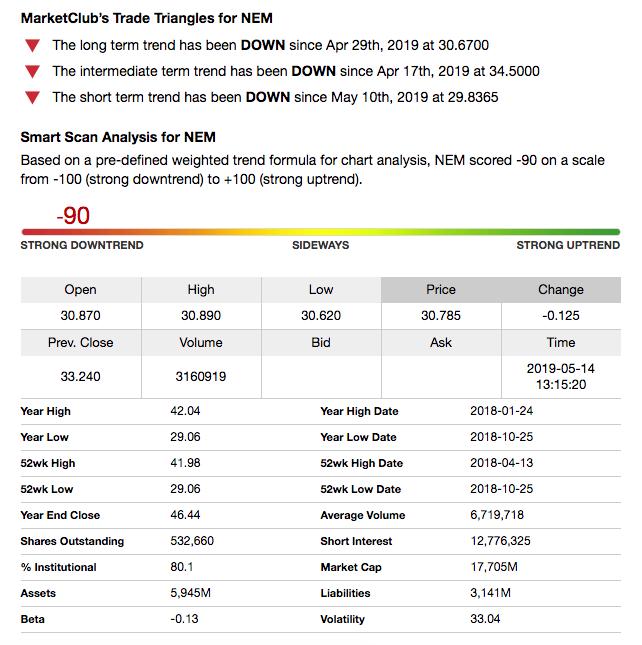 Stock Analysis for NEM