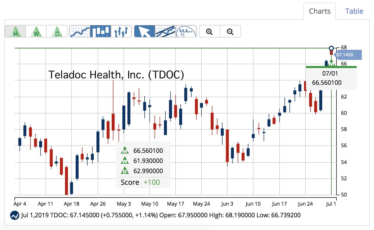 TDOC Chart