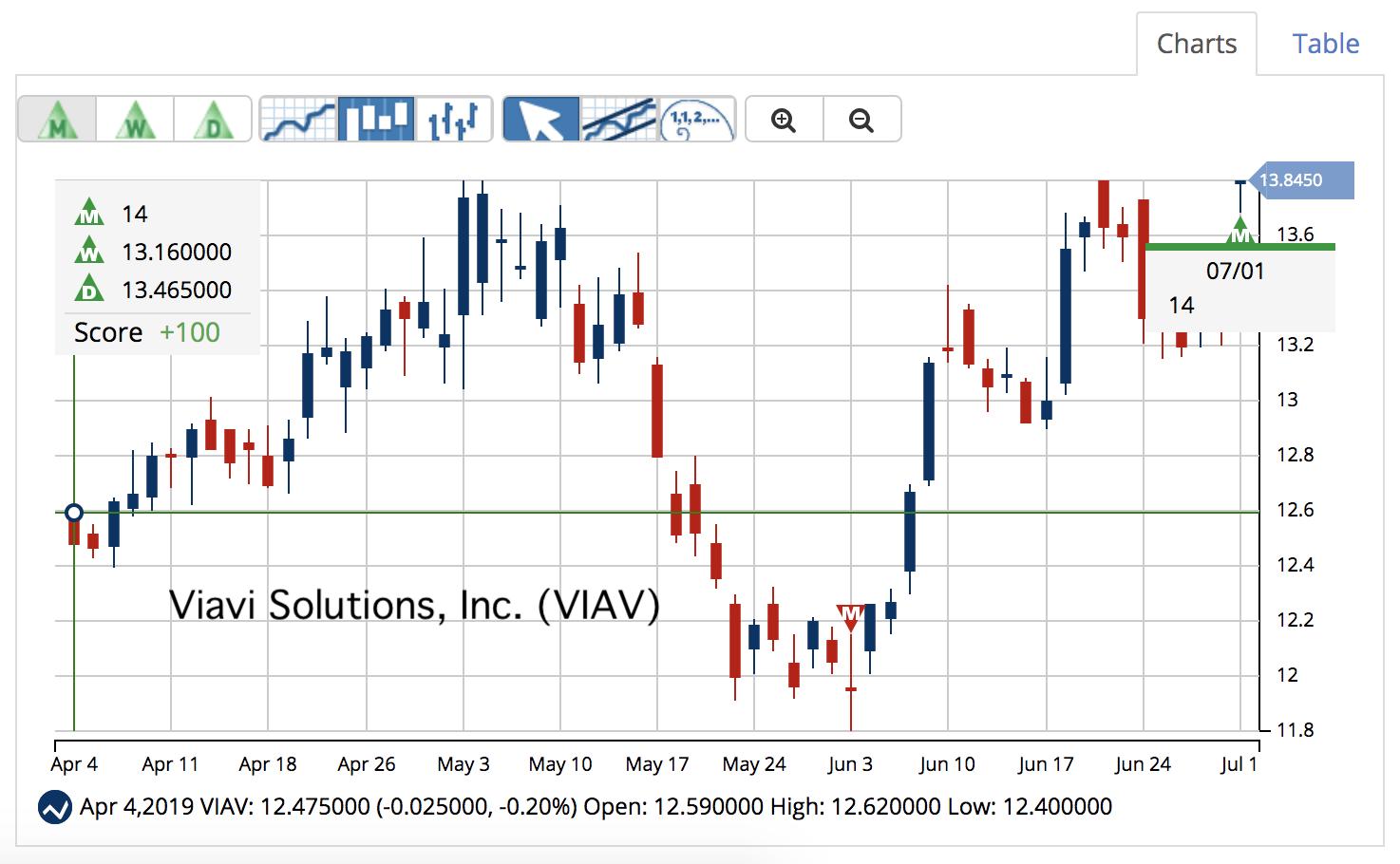 VIAV Chart