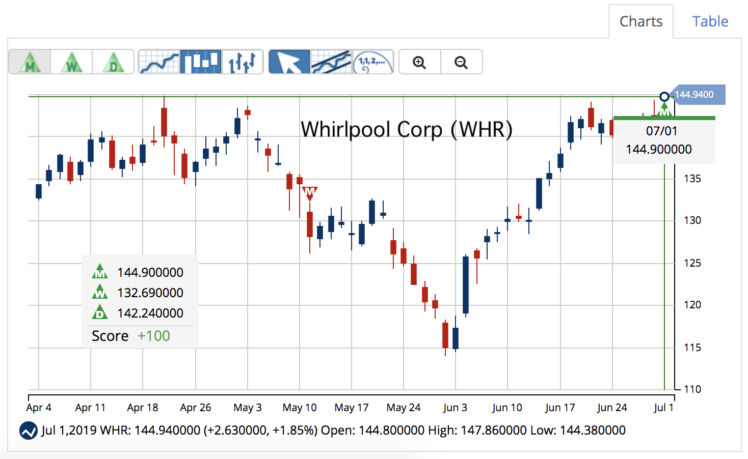 WHR Chart