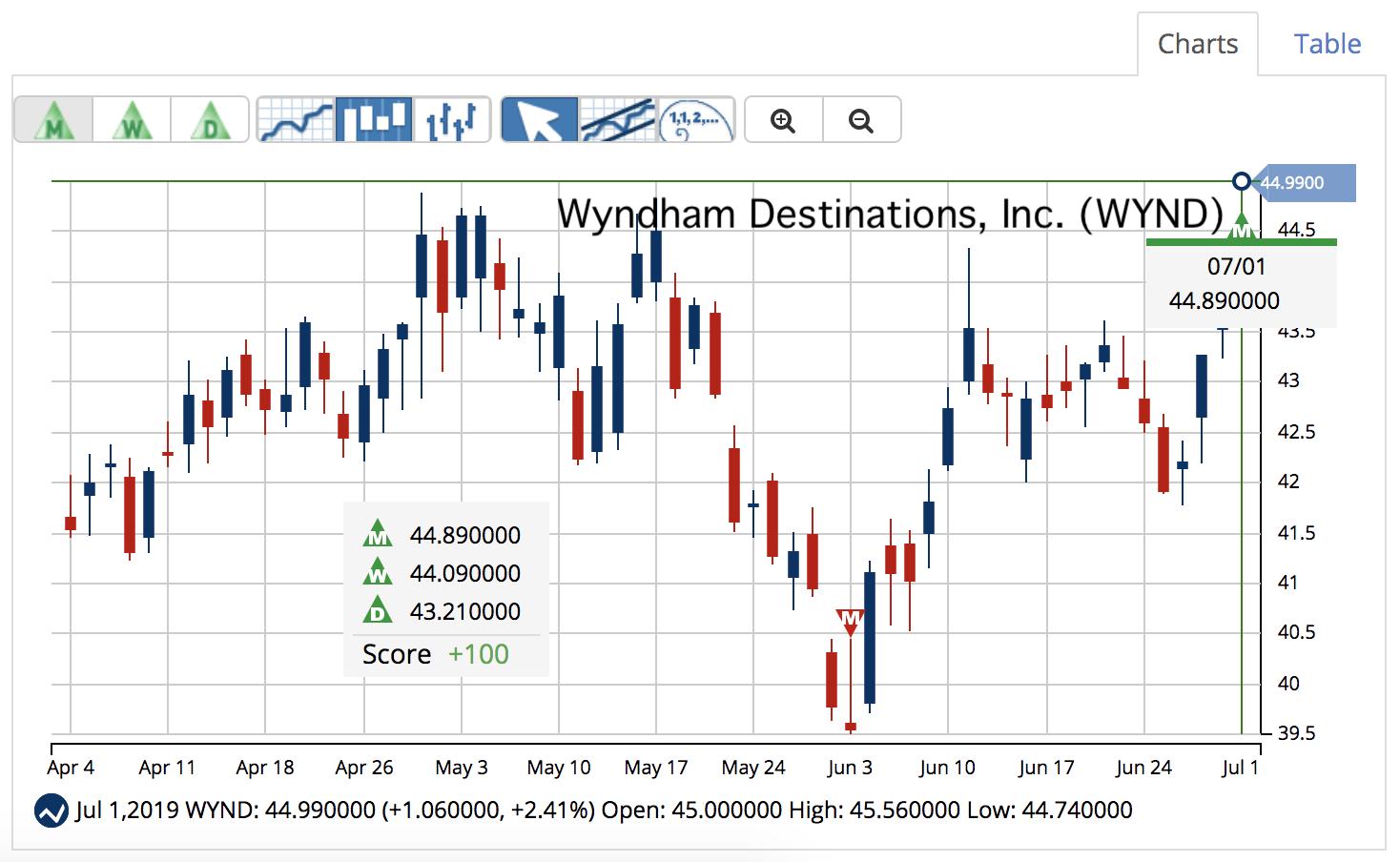 WYND Chart