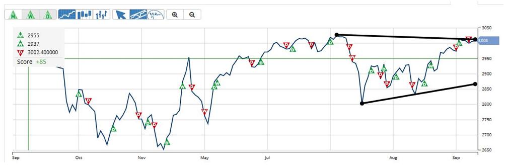 S&P 500 Since July