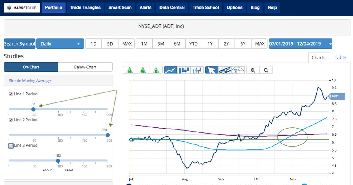 Find Winning Stocks Using a Golden Cross
