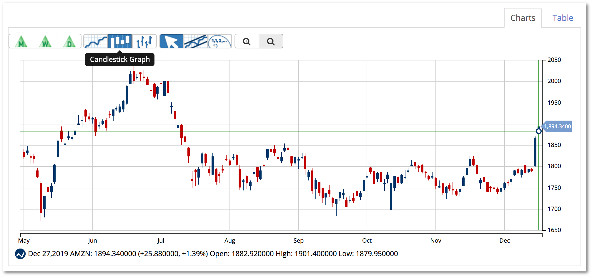Candlestick Charts - Technical Analysis