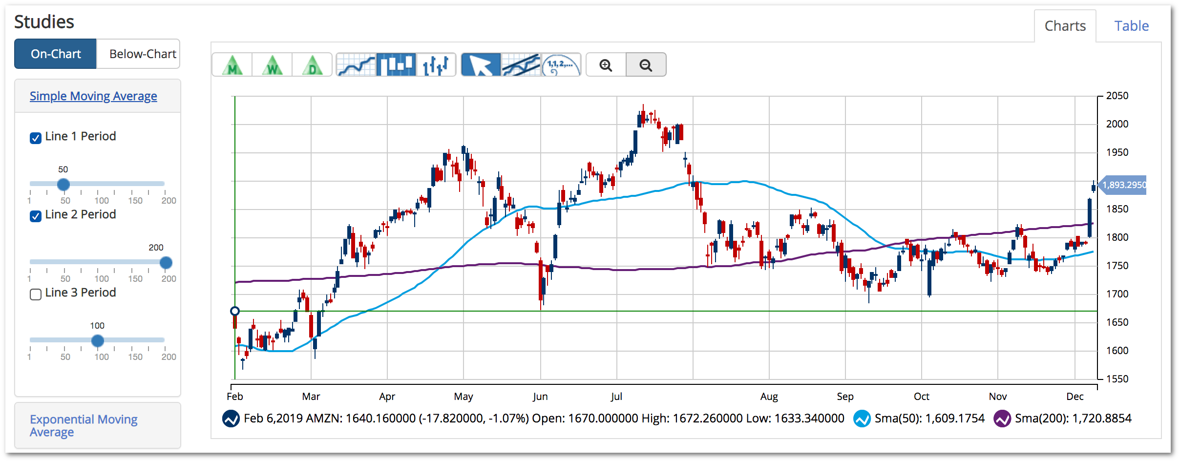 Moving Averages - Technical Analysis