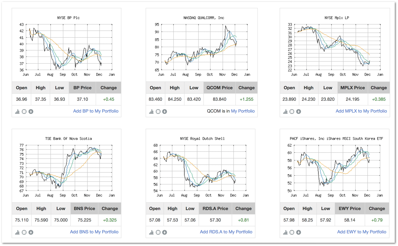 Stock Screener Charts