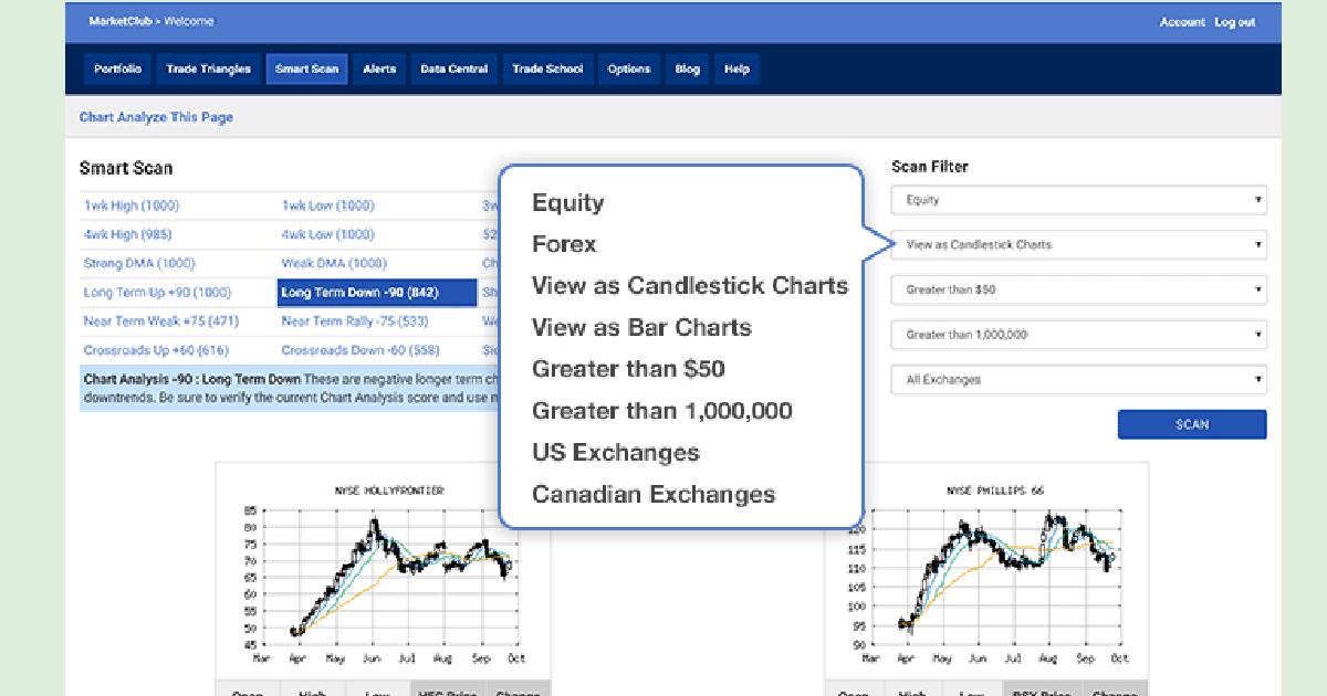 MarketClub's Stock Screener