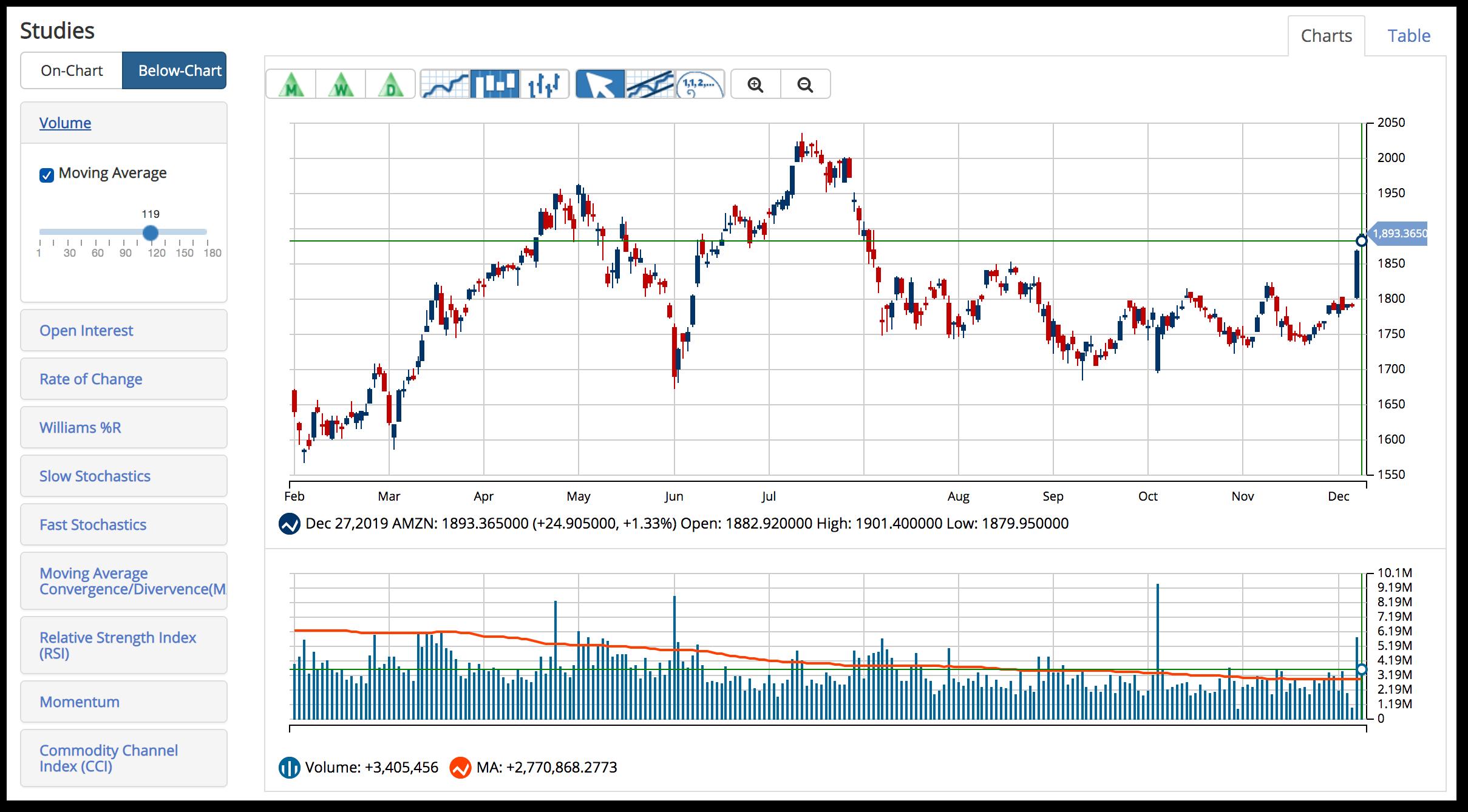 Trading Volume - Technical Analysis