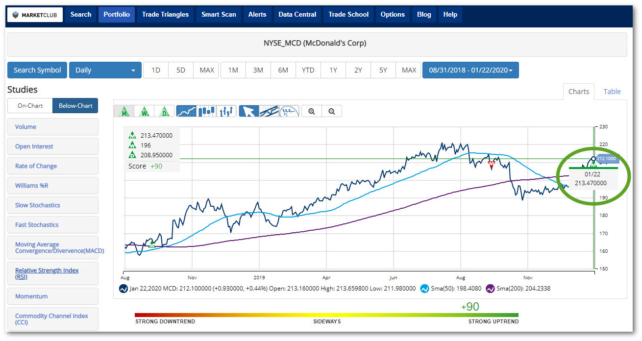 Chart of McDonald's with Technical Analysis