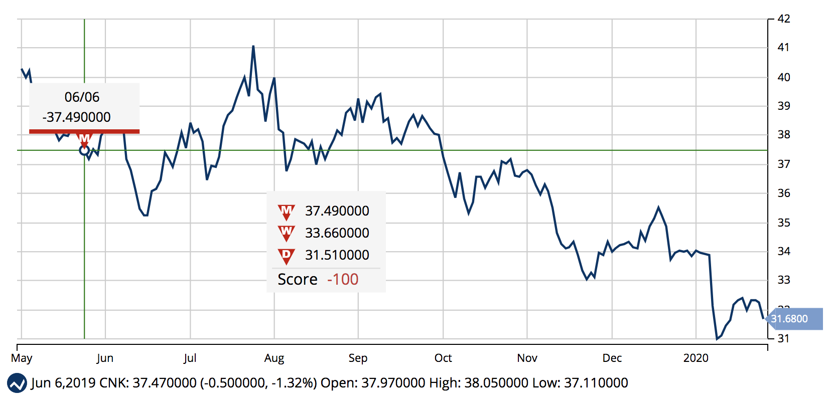 Chart of CNK