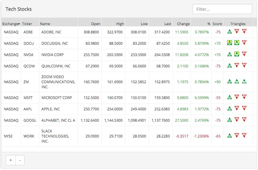 Strong Tech Stocks