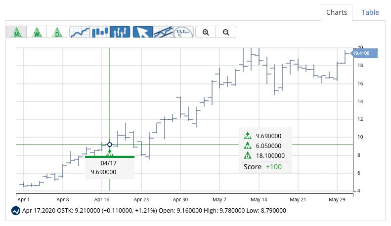 Chart of OSTK