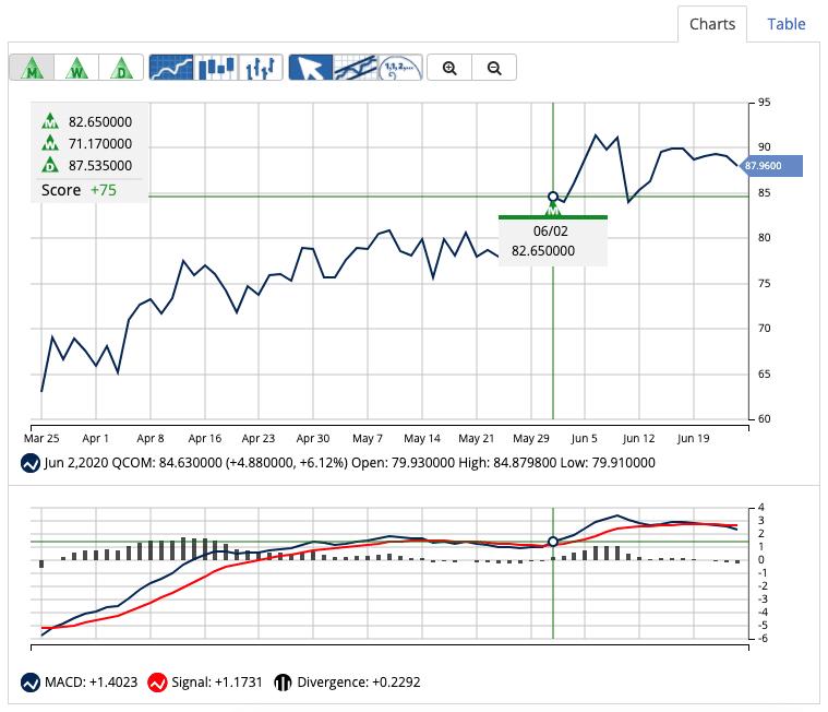 Chart of QCOM
