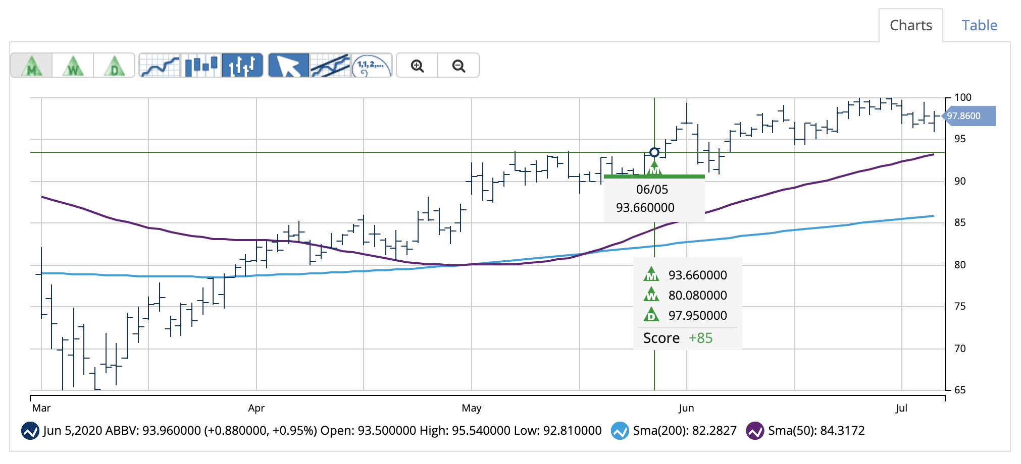 Chart of ABBV