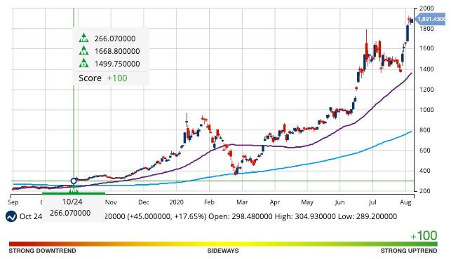 Chart of TSLA