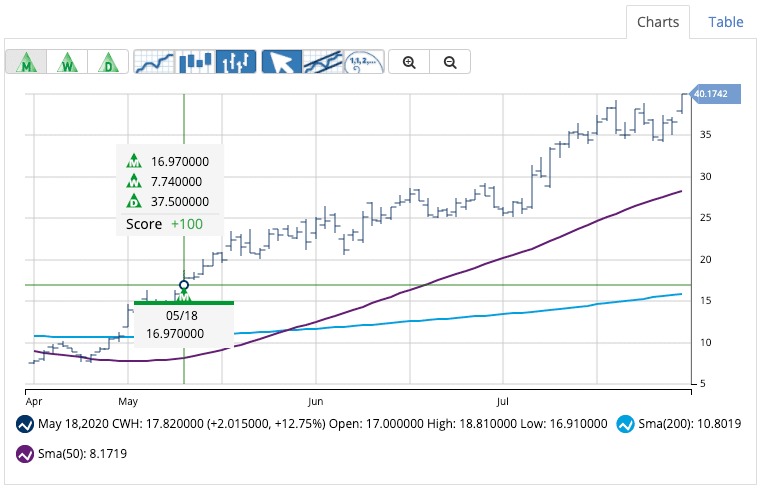 Chart of CWH