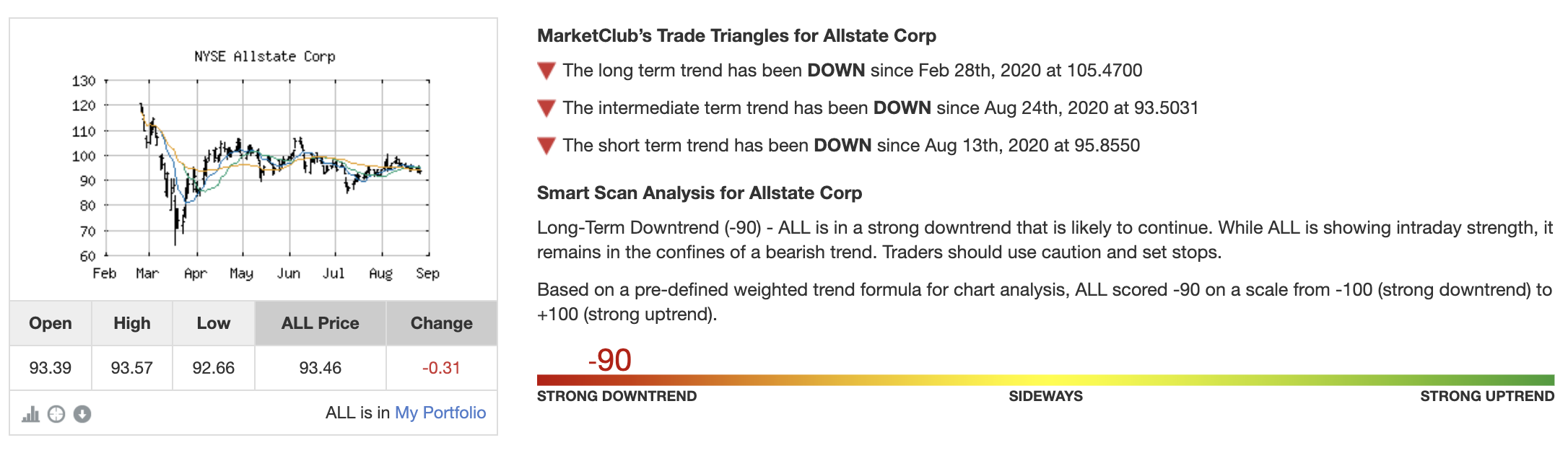Technical Analysis of The Allstate Corporation (ALL)