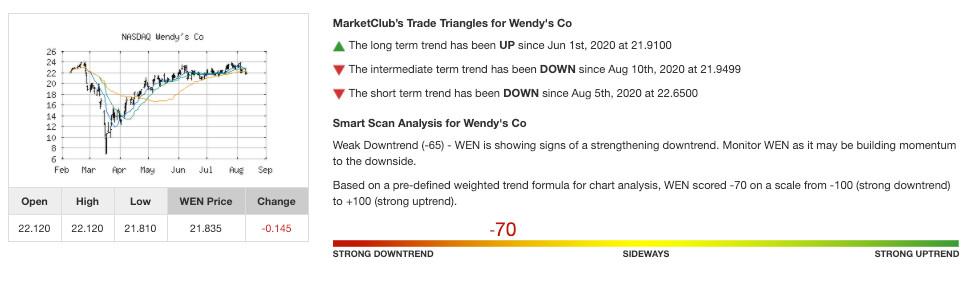 MarketClub's Analysis of WEN