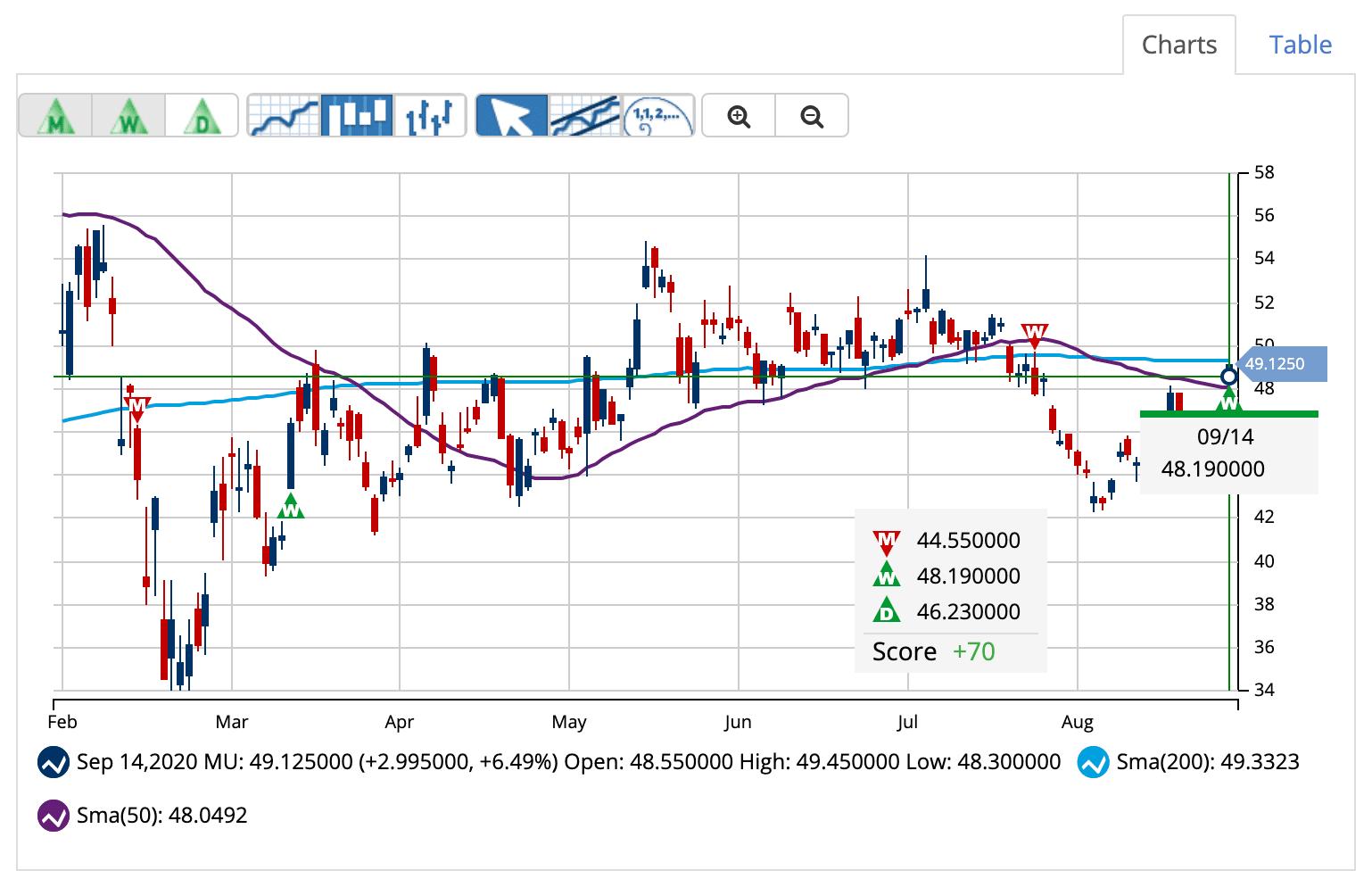 Chart of MU