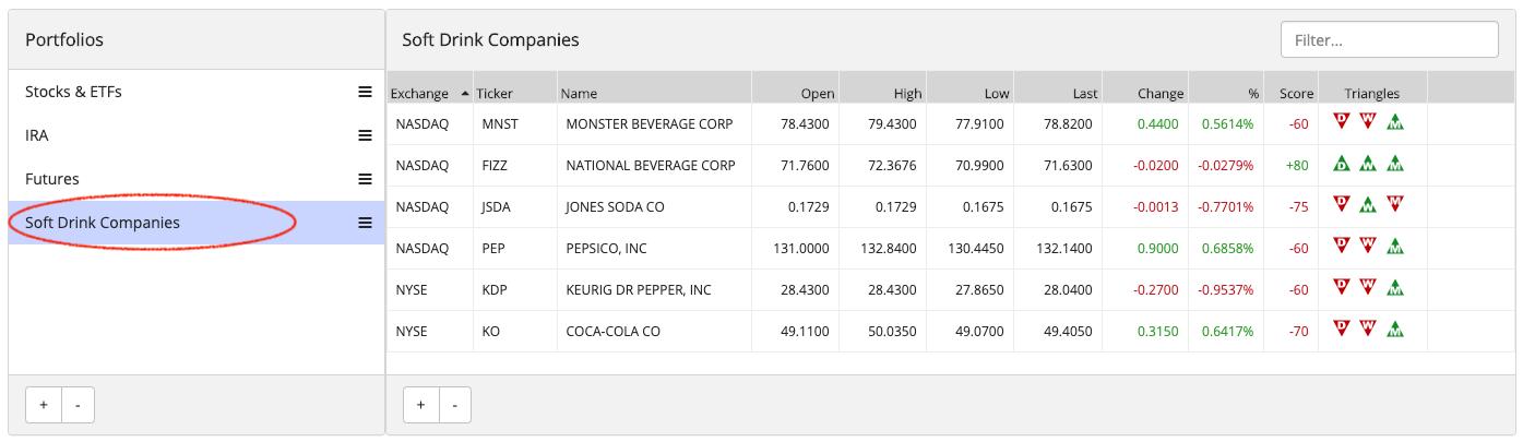 MarketClub Portfolio with Soda Sector Watchlist
