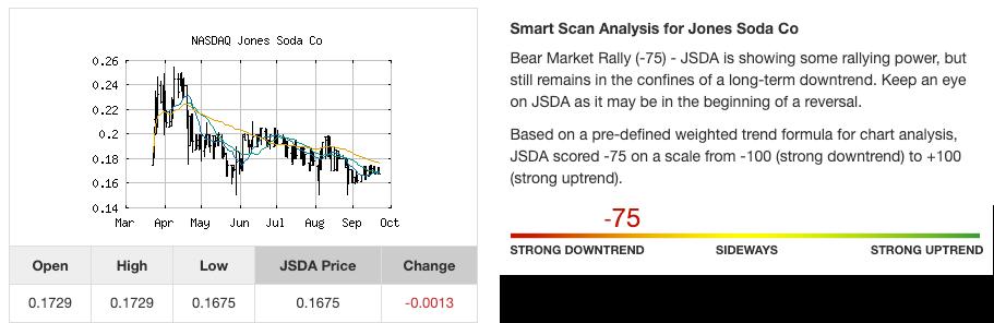 Stock trend analysis for Jones Soda Co. (JSDA) as of September of 2020