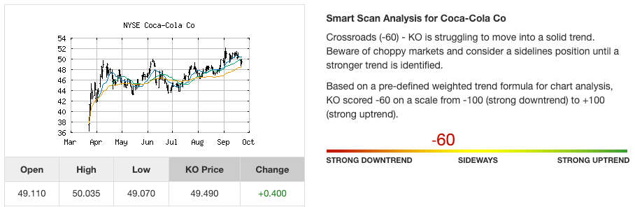 Stock trend analysis for Coca-Cola Co. (KO) as of September of 2020