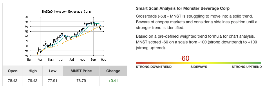 Stock trend analysis for Monster Beverage Corp. (MNST) as of September of 2020