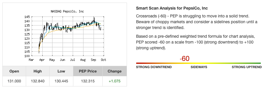Stock trend analysis for PepsiCo, Inc. (PEP) as of September of 2020